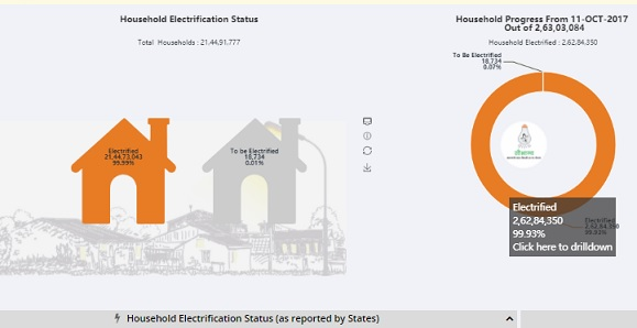 [Saubhagya.gov.in] Pradhan Mantri Sahaj Bijli Har Ghar Yojana 2021 - Apply Online Registration Check Bill List with Saubhagya Yojana